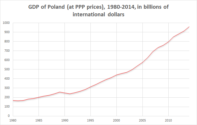 Poland GDP PPP 1980-2014