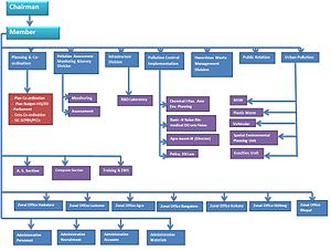 Central Pollution Control Board - Organisational structure of CPCB