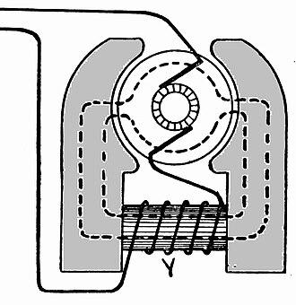 Field coil - Salient field bipolar generator