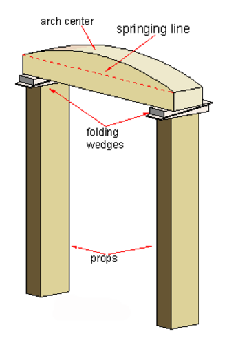 Centring - Image: Small arch center