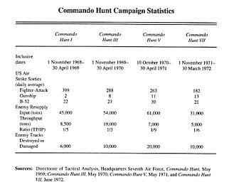 Operation Commando Hunt - Commando Hunt statistics