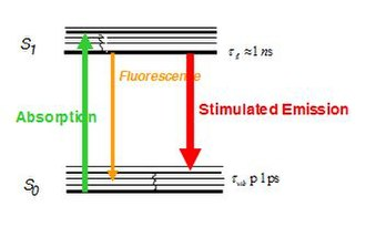 STED microscopy - Jablonski diagram showing the redshift of the stimulated photon. This redshift allows the stimulated photon to be ignored.