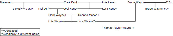 The Wayne/Kent family tree