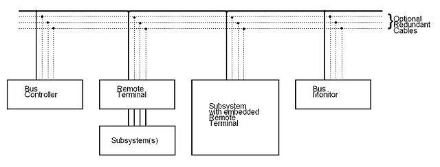 file sample multiplex data bus architecture jpg