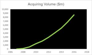 Tyro Payments - Tyro Acquiring Volume