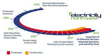 Electricity North West - Electricity North West History