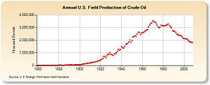 Graph of United States oil production from 185...