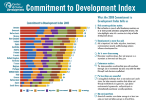 Postcard of 2009 Commitment to Development Index