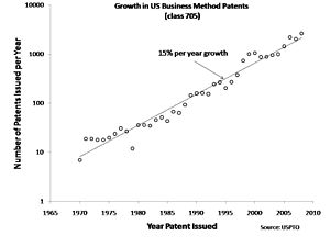 Business method patent - A diagram showing the growth of business method patents