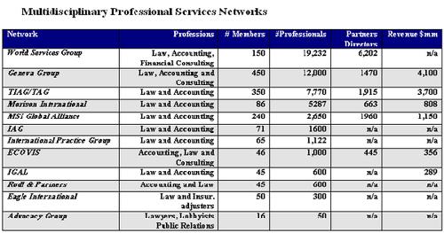 Multidisciplinary professional services networks - Wikipedia