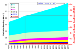 This graph shows changes in the annual greenhouse gas index (AGGI) between 1979 and 2011. [77] The AGGI measures the levels of greenhouse gases in the atmosphere based on their ability to cause changes in Earth's climate.[77]