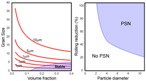 Recrystallization (metallurgy) - The effect of particle size and volume fraction on the recrystallized grain size (left) and the PSN regime (right)