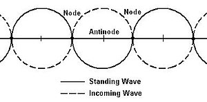 Beach cusps - Standing Edge Wave Theory