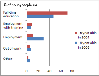 Raising of school leaving age in England and Wales - Image: Employment graph 16 18