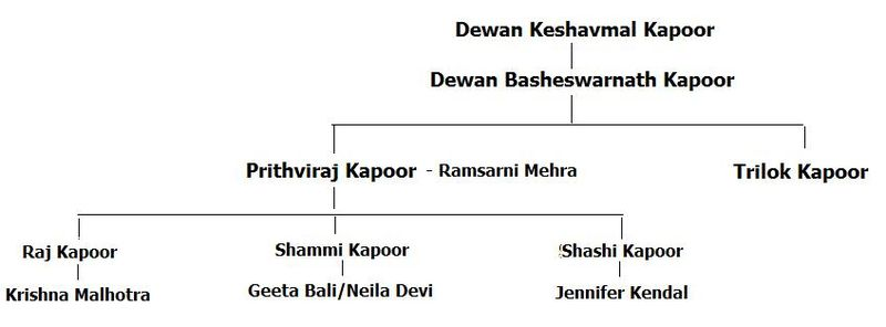 CLANES DE CINE (Hindi) 800px-Kapoor_Family_Tree_1