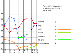 Mississauga—Lakeshore - Federal election results, 1979-2008