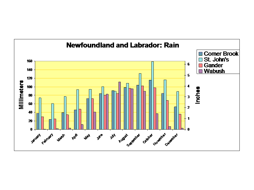 Newfoundland and Labrador rainfall chart