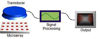 Biochip - Image: Biochip platform