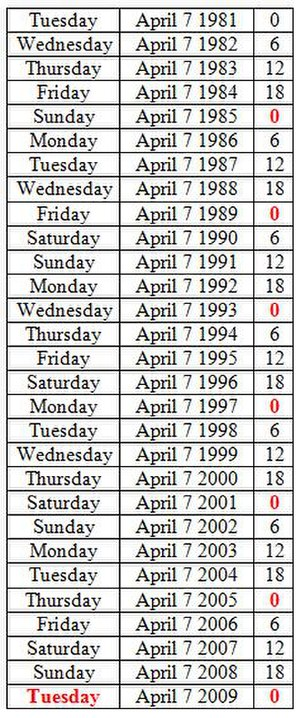 Birkat Hachama - This table gives the weekly calendar day corresponding to the vernal equinox in each year listed; note how the majority appear a day later than the previous year, accounting for the extra day. The right-most column accounts for the extra 6 hours, which only affects the day of the week every fourth year.