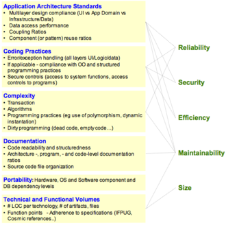 Software quality - Relationship between software desirable characteristics (right) and measurable attributes (left).