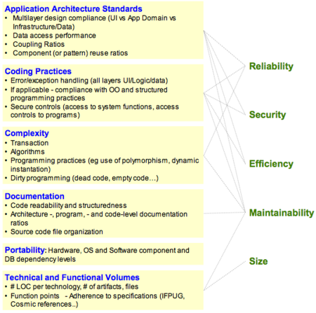 Software quality - Wikipedia