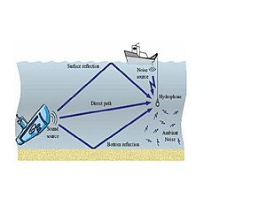 Underwater acoustic communication - Example of multi-path propagation