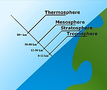 "Illustration of part of a globe, drawn not to scale, including the adjacent atmosphere, with various lines depicting atmospheric layers at different heights about the globe. ""Troposphere"" extends from 0 to 12 km, ""Stratosphere"" extends from 12 to 50 km, and ""Mesosphere"" from 50 to 80 km, and ""Thermosphere"" from 80 km and higher."