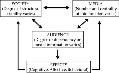 an analysis of mass media impact in the world Can identify the mass media and  think about the differences between the traditional and new media) 2 the effects of the mass  (the real world) from the media.