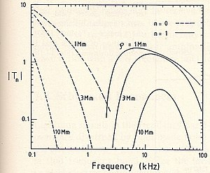 Earth–ionosphere waveguide