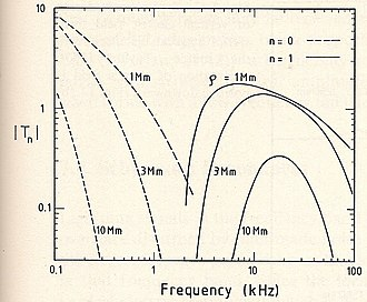 Earth–ionosphere waveguide - Image: Transmissionfunc