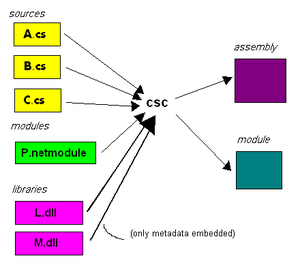 Assembly (programming) - Image: Creation of assemblies and modules