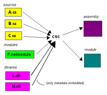 Creation of assemblies and modules in C#
