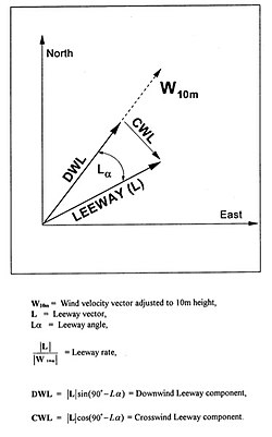 meaning of leeway