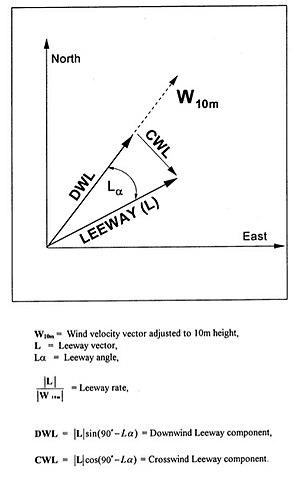 Leeway - Image: Leeway Components