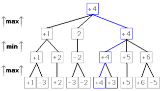 Variation (game tree) - The principal variation of this minimax game tree is shown in blue