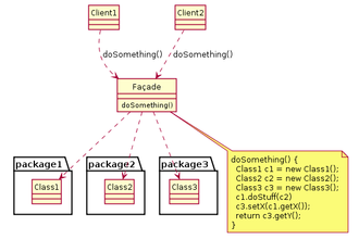 Facade pattern - Image: Example of Facade design pattern in UML