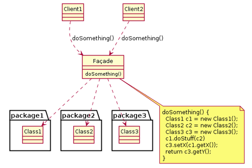 Plantuml wikiwand uml class diagram showing an example of the facade design pattern ccuart Images