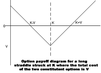 Straddle - An option payoff diagram for a long straddle position