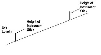 Inclinometer - Measuring slope with a clinometer