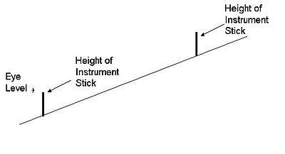Inclinometer - Wikiwand