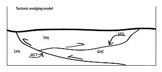 South Tibetan Detachment - Figure 4: Tectonic wedging model.