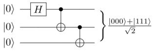 "Greenberger–Horne–Zeilinger state ""Highly entangled"" quantum state of 3 or more qubits"