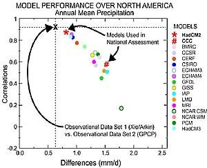 General circulation model - North American precipitation from various models.