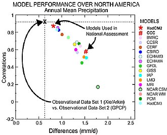 General circulation model - North American precipitation from various models