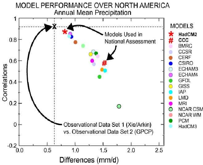 Climate model NA annual precipitation 2002