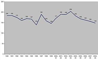 Crime in London - London homicides (1990–2009)
