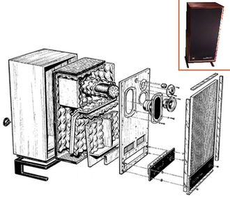 """Acoustic transmission line - Exploded-view diagram showing the IMF Reference Standard Professional Monitor speaker by renowned transmission line loudspeaker pioneer John Wright (of IMF/TDL), from the 1970s. The complex shape of the transmission line allowed a full frequency range of 17 Hz to """"beyond audibility"""" and loudspeaker sensitivity of 80 dB (specified as 96 dB at 1 metre for 40 watts with pink noise). The inset shows a photo of the assembled loudspeaker."""