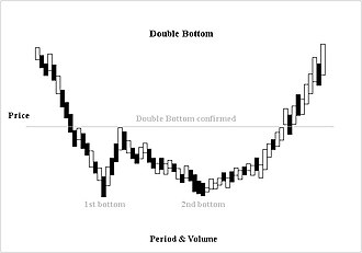 Double top and double bottom - Double bottom confirmation