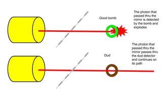 Elitzur–Vaidman bomb tester - Figure 4: If the bomb is live, it will absorb the photon and detonate.  If its a dud, the photon is unaffected and continues along the lower path.