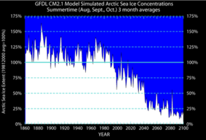 Arctic policy of the United States - Summertime Arctic-wide sea ice extent simulated by the GFDL CM2.1 model for the historical period 1860 to 2000 and projected for the 21st century following the SRES A1B emissions scenario. Sea ice extent values are normalized (scaled) so that the average for years 1981 to 2000 is equal to 100%. Totally ice free summer conditions would equal 0%.